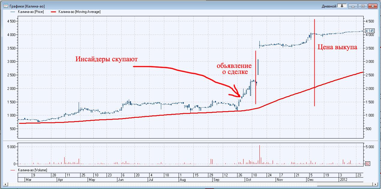 Торговля акциями на бирже онлайн торговля по зонам на форекс